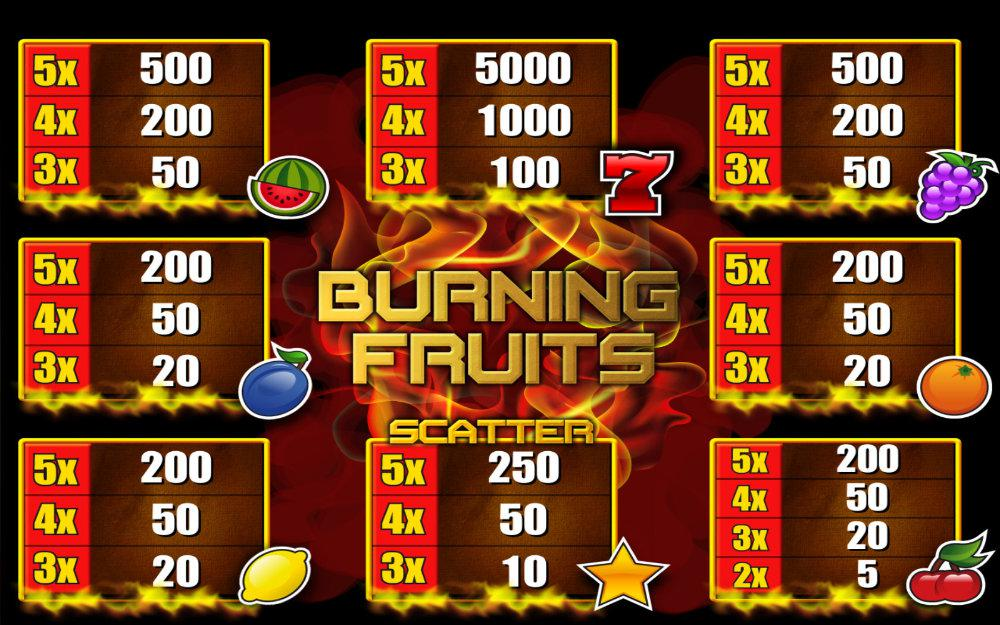 Burning Fruits